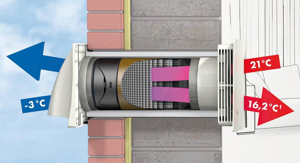 energiesparendes l ften mit w rmetauscher. Black Bedroom Furniture Sets. Home Design Ideas